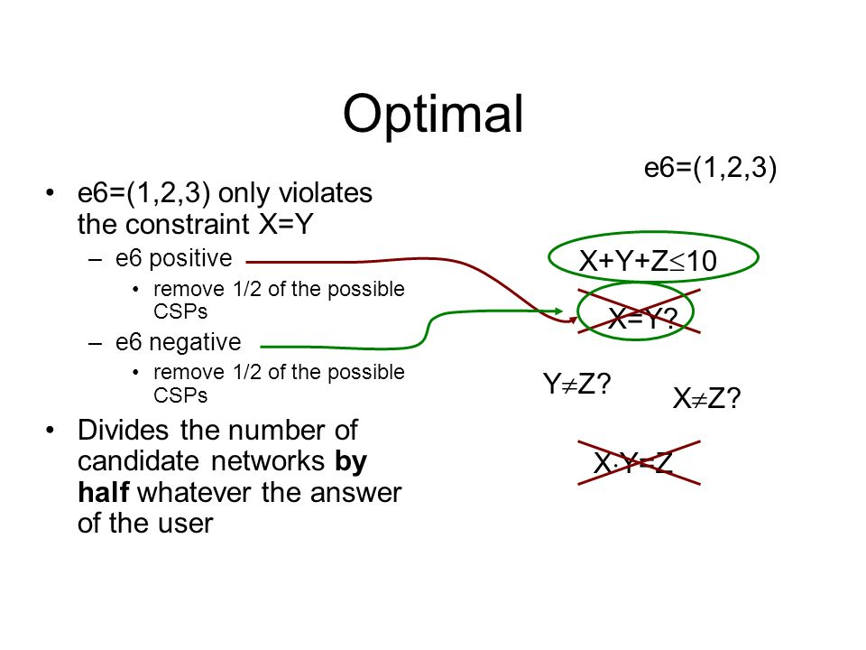 Optimal e6=(1,2,3) e6=(1,2,3) only violates the constraint X=Y