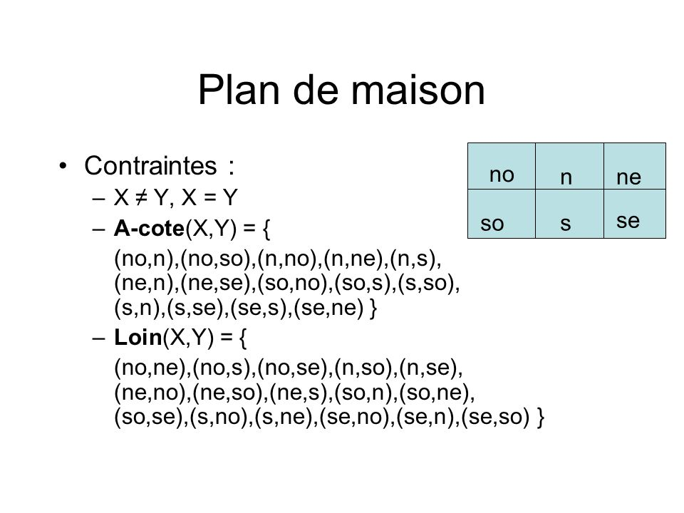 Plan de maison Contraintes : no n ne se so s X ≠ Y, X = Y
