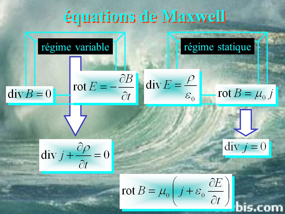 équations de Maxwell régime variable régime statique