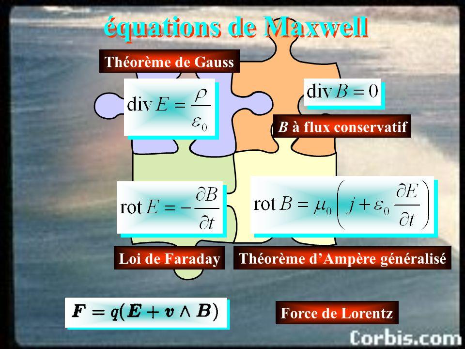 équations de Maxwell Théorème de Gauss B à flux conservatif