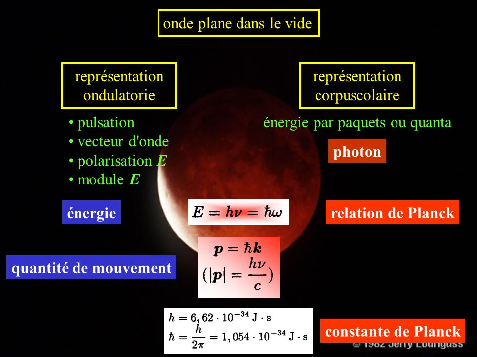 représentation ondulatorie représentation corpuscolaire