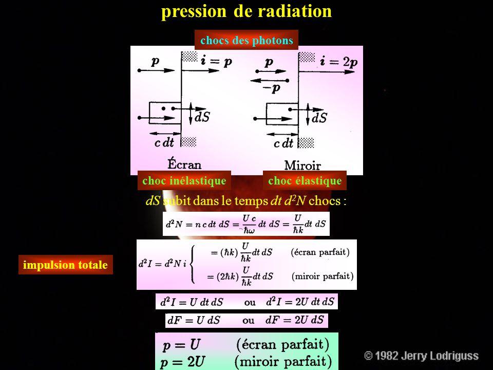 pression de radiation dS subit dans le temps dt d2N chocs :
