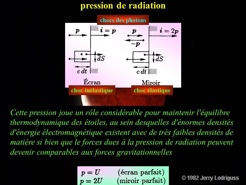 pression de radiation chocs des photons. choc inélastique. choc élastique.