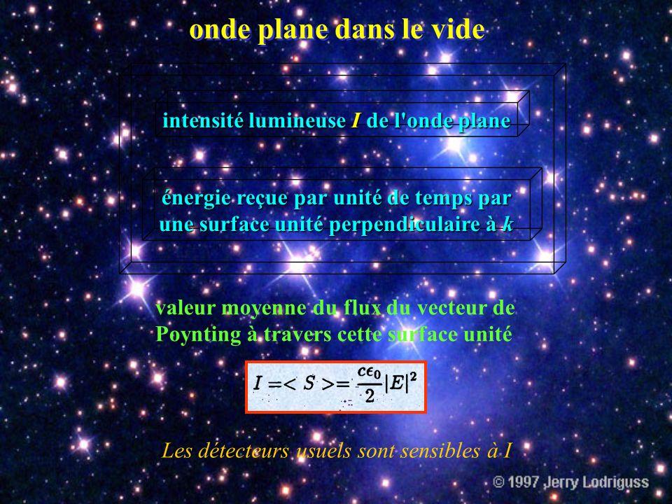onde plane dans le vide intensité lumineuse I de l onde plane