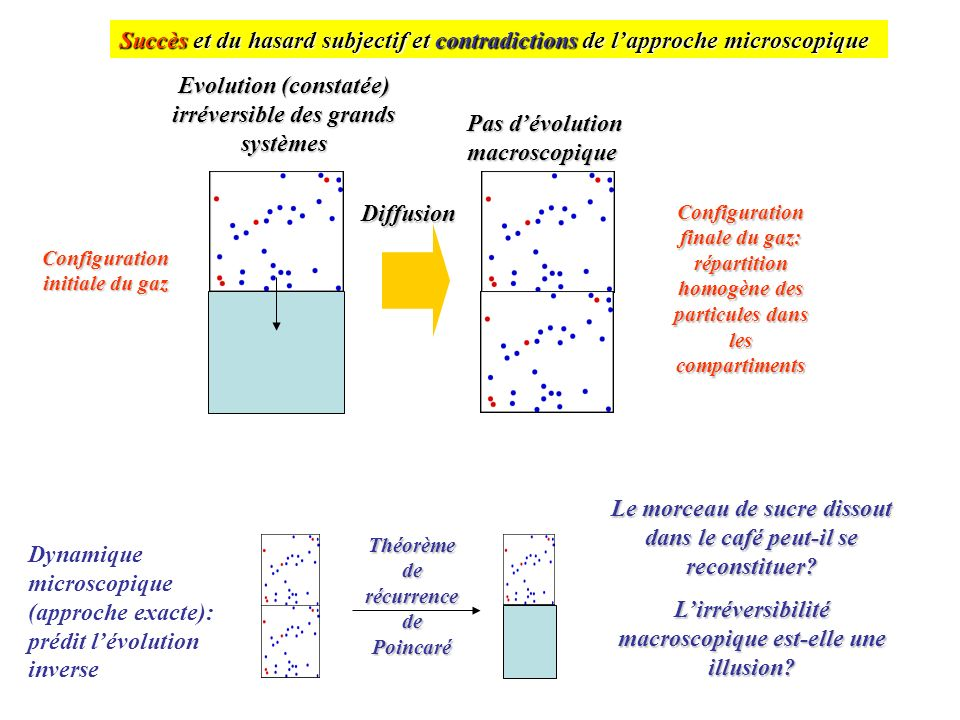 Evolution (constatée) irréversible des grands systèmes