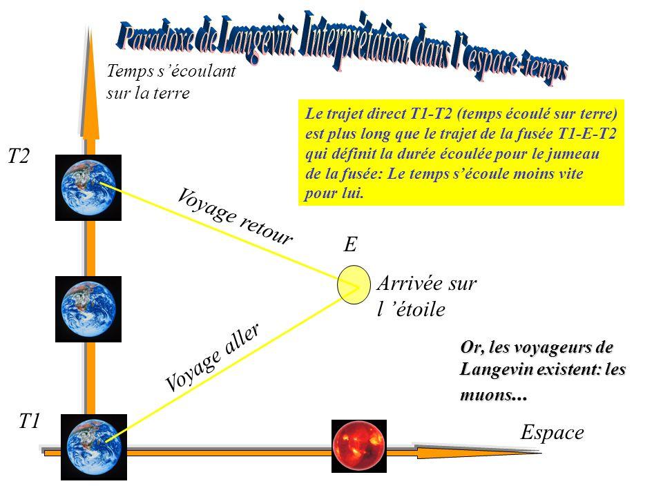 Paradoxe de Langevin: Interprétation dans l'espace-temps