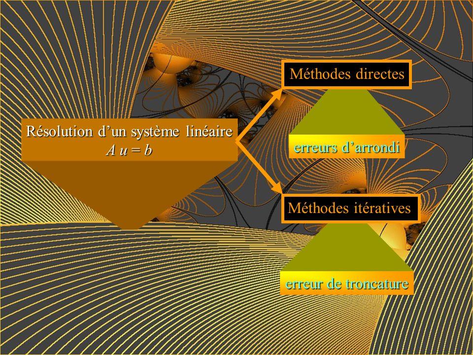 Résolution d'un système linéaire