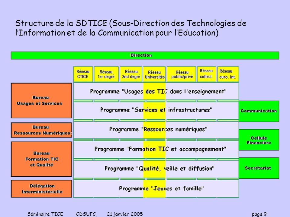 Structure de la SDTICE (Sous-Direction des Technologies de l'Information et de la Communication pour l'Education)