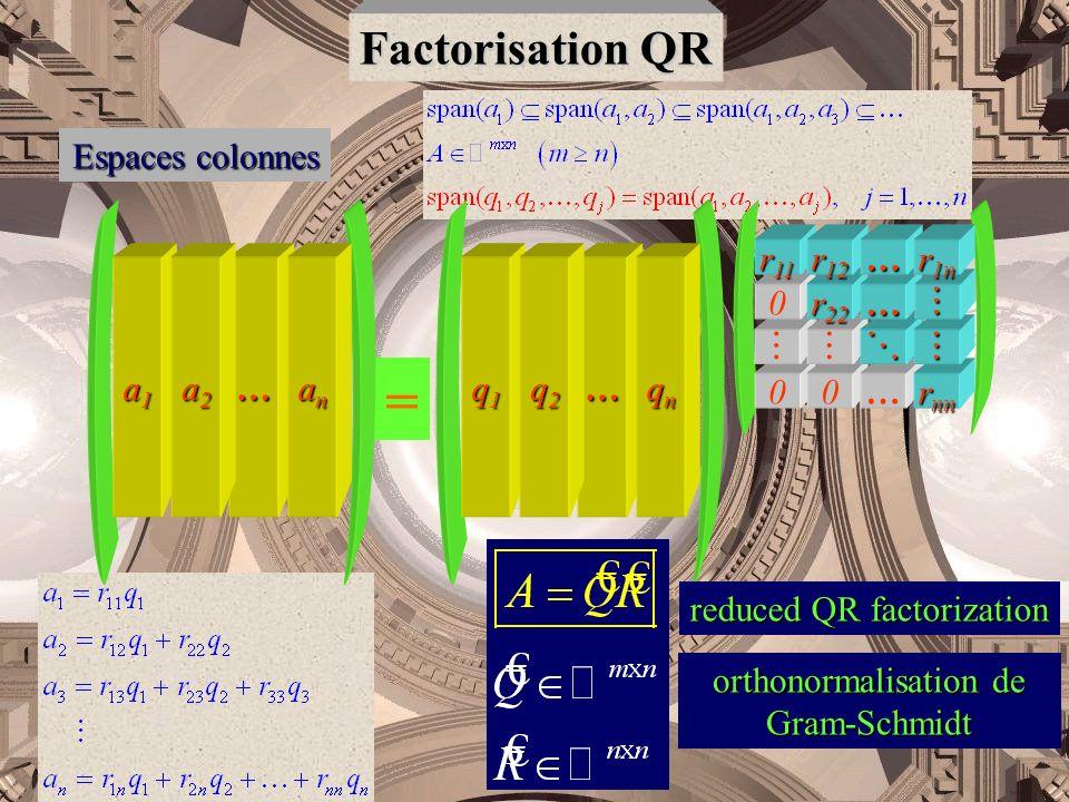 = Factorisation QR Espaces colonnes … rnn   r22 r11 r12 r1n q1 q2 qn