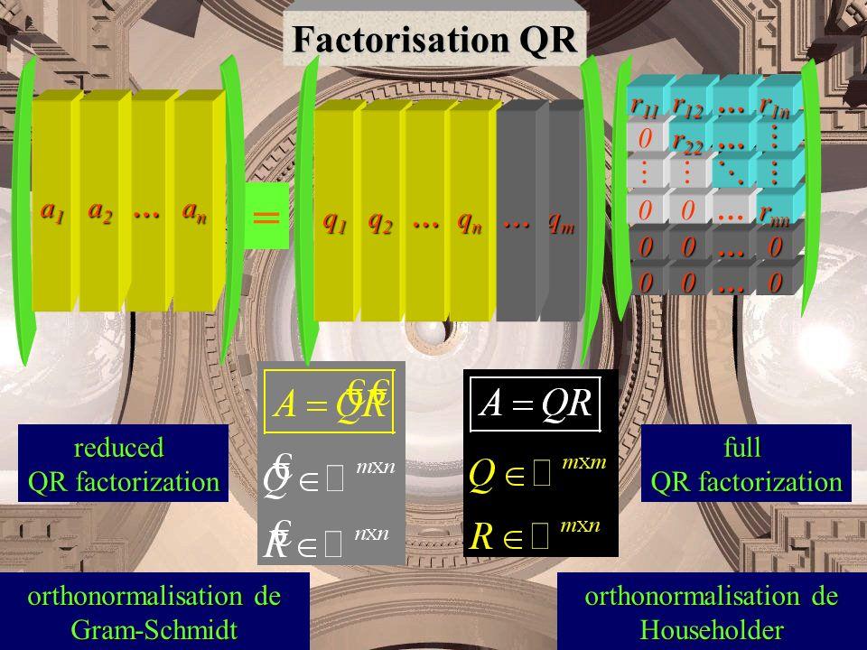 = Factorisation QR a1 … a2 an r11 r12 … r1n q1 q2 … qn qm … r22 …  