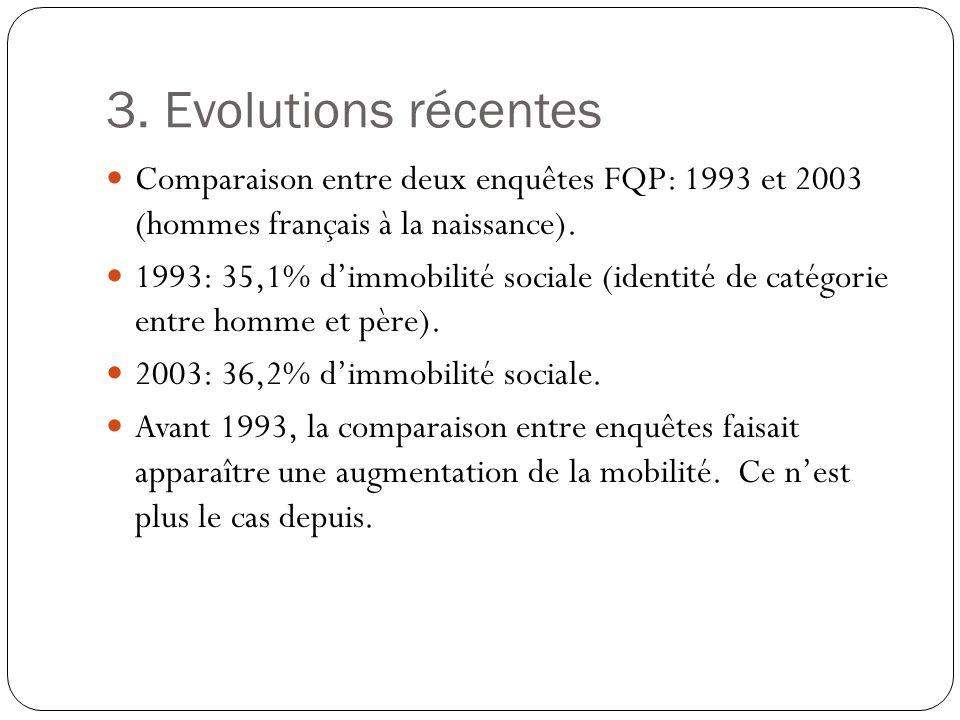 3. Evolutions récentes Comparaison entre deux enquêtes FQP: 1993 et 2003 (hommes français à la naissance).