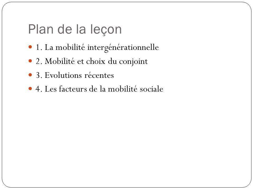 Plan de la leçon 1. La mobilité intergénérationnelle