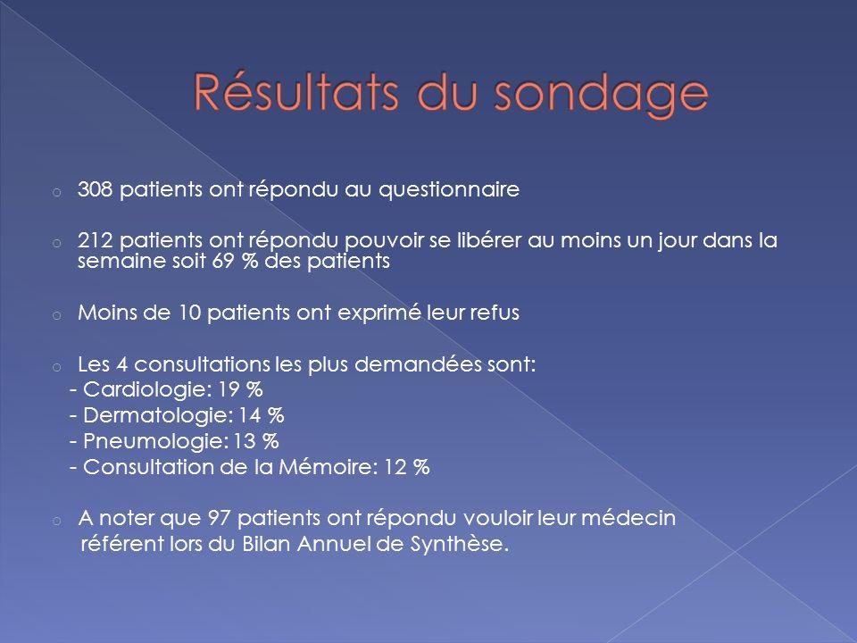 Résultats du sondage 308 patients ont répondu au questionnaire