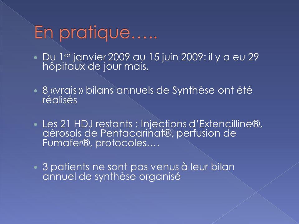 En pratique….. Du 1er janvier 2009 au 15 juin 2009: il y a eu 29 hôpitaux de jour mais, 8 «vrais » bilans annuels de Synthèse ont été réalisés.