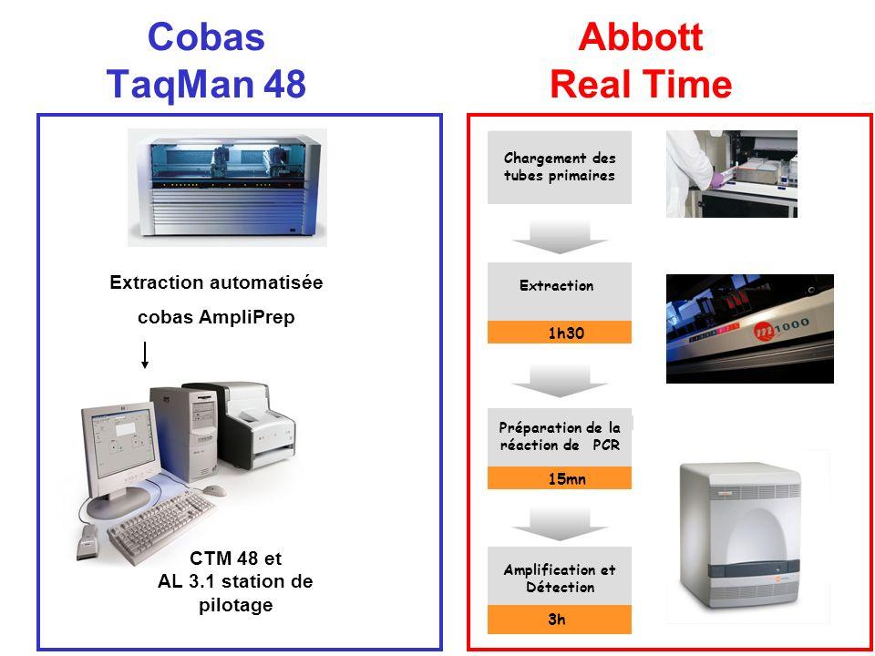 Cobas TaqMan 48 Abbott Real Time