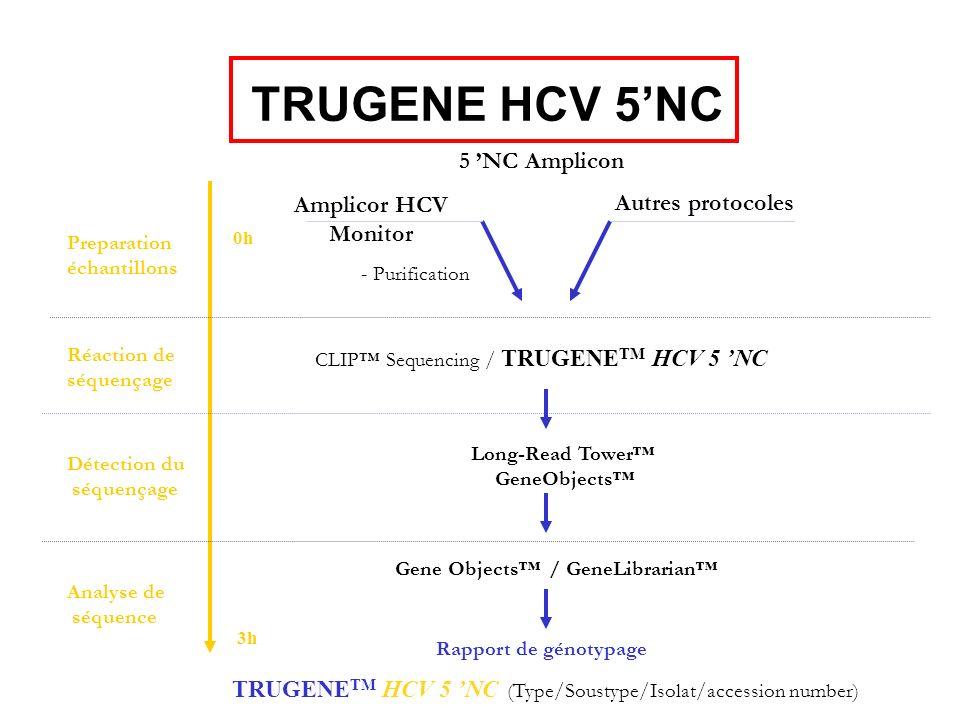 TRUGENETM HCV 5 'NC (Type/Soustype/Isolat/accession number)