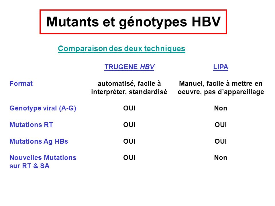 Mutants et génotypes HBV