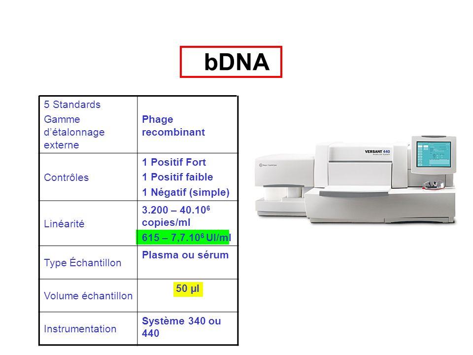 bDNA Versant HCV RNA Caractéristiques bDNA 5 Standards