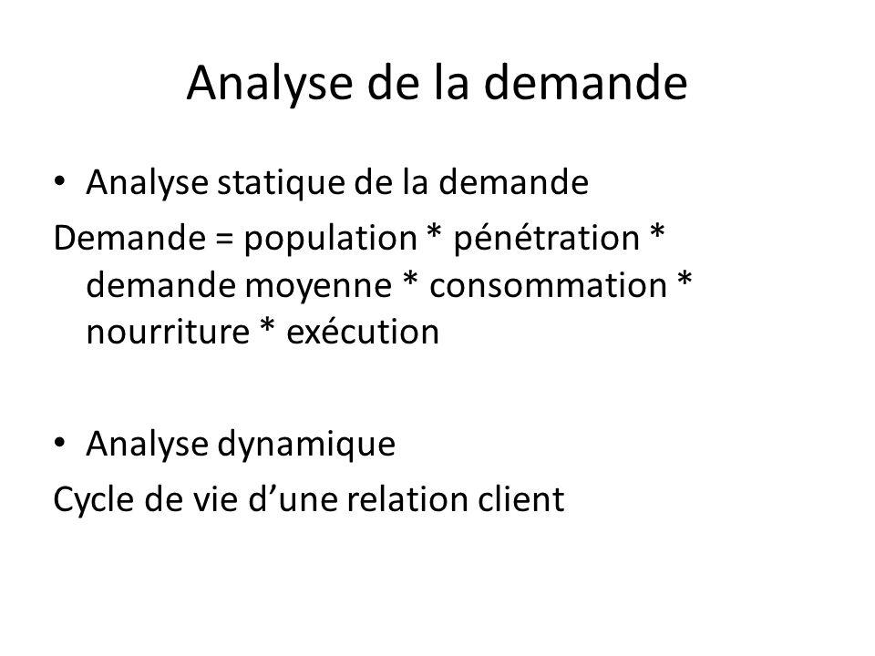 Analyse de la demande Analyse statique de la demande