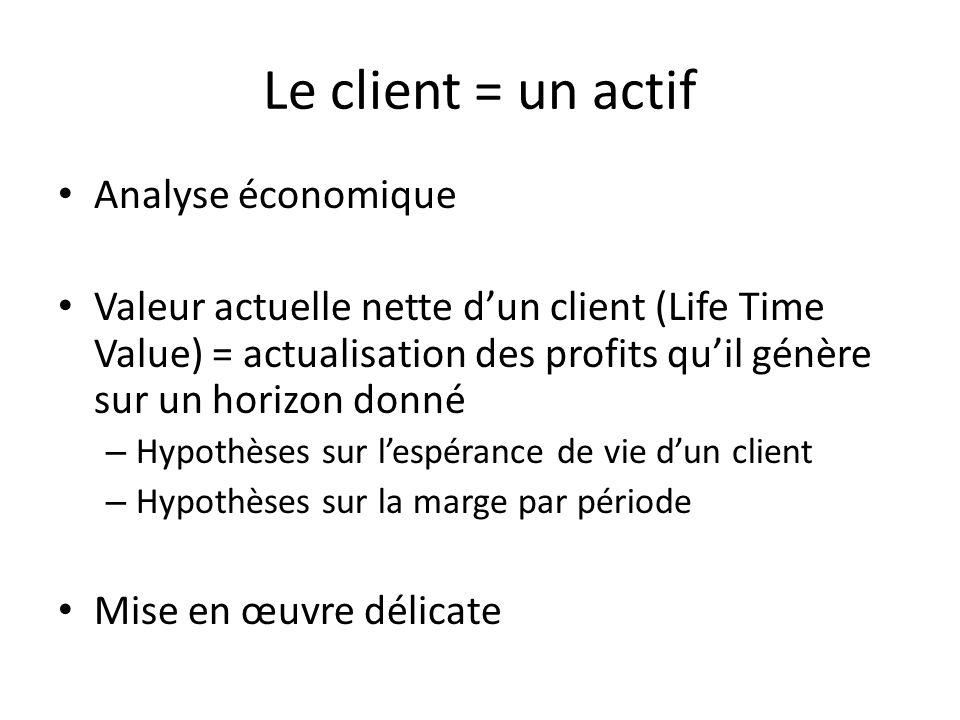 Le client = un actif Analyse économique