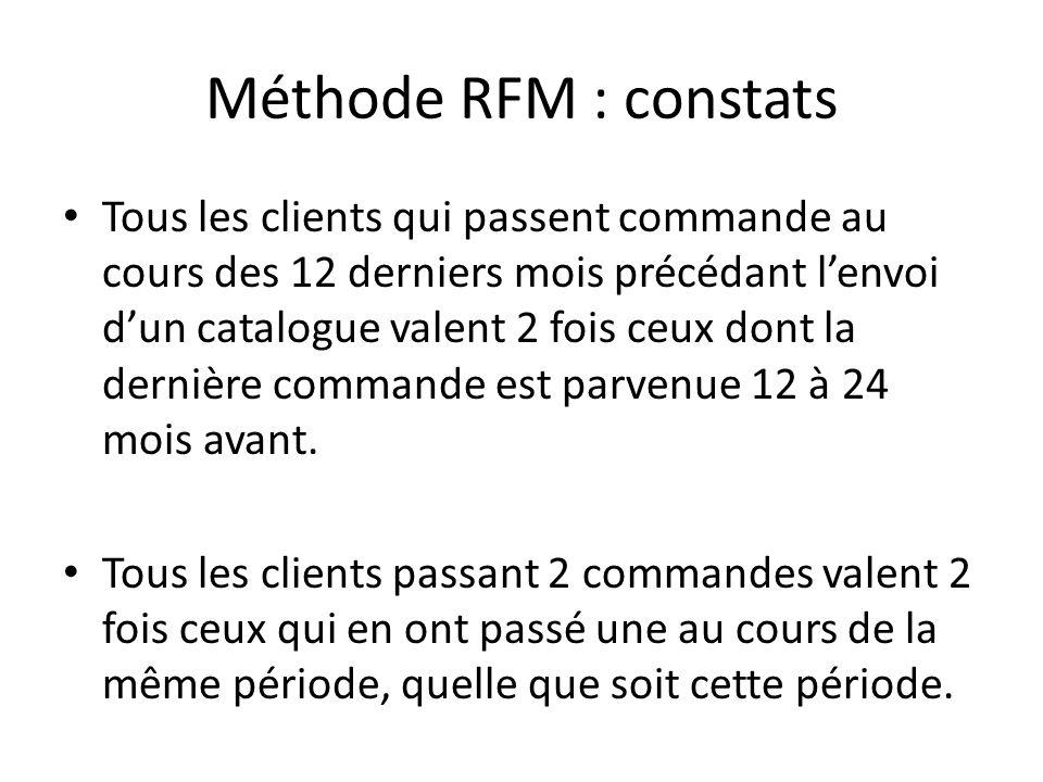 Méthode RFM : constats