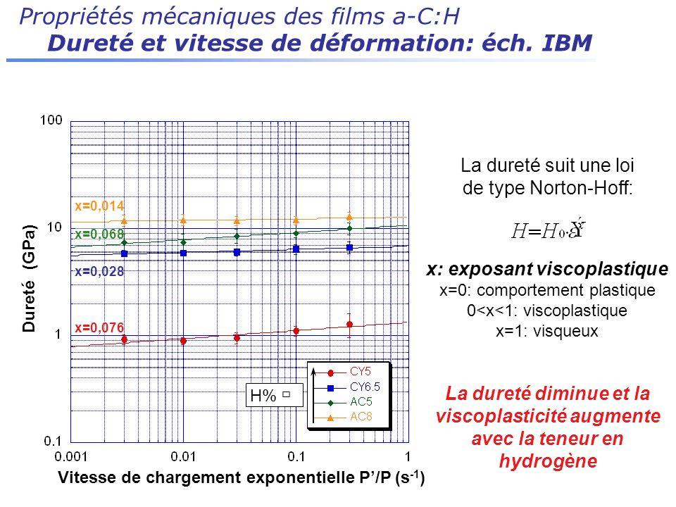 Vitesse de chargement exponentielle P'/P (s-1)