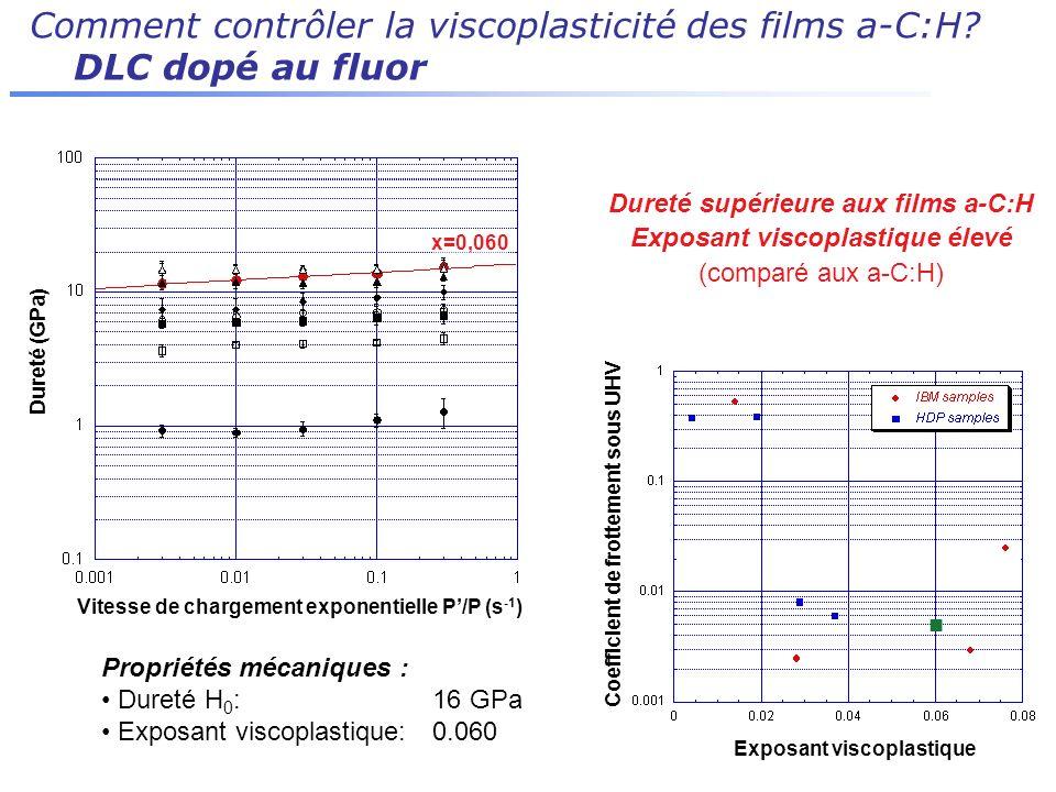 Comment contrôler la viscoplasticité des films a-C:H