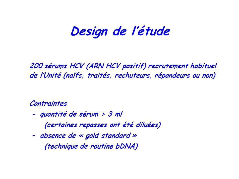 Design de l'étude 200 sérums HCV (ARN HCV positif) recrutement habituel de l'Unité (naïfs, traités, rechuteurs, répondeurs ou non)