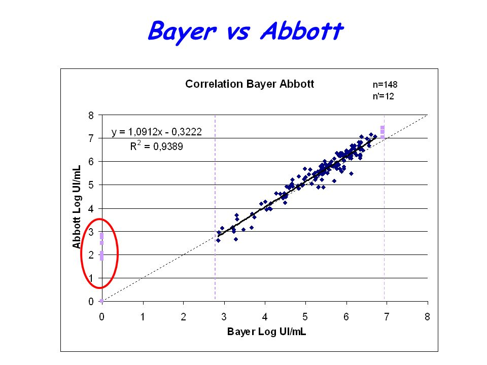 Bayer vs Abbott