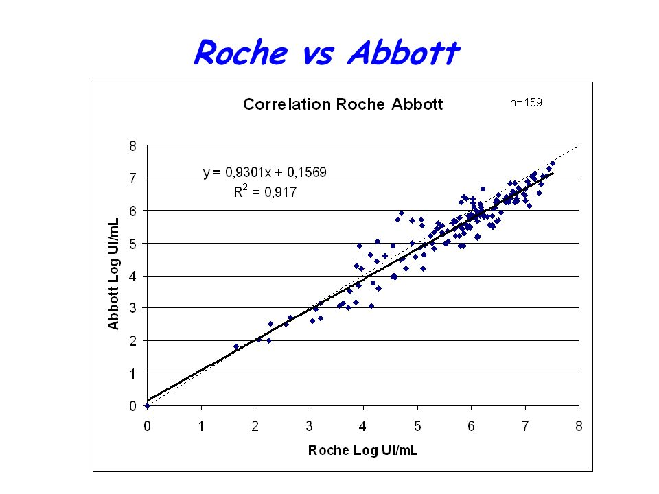 Roche vs Abbott
