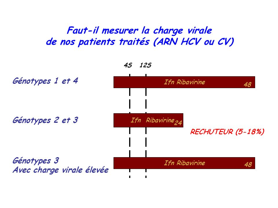 Faut-il mesurer la charge virale de nos patients traités (ARN HCV ou CV)