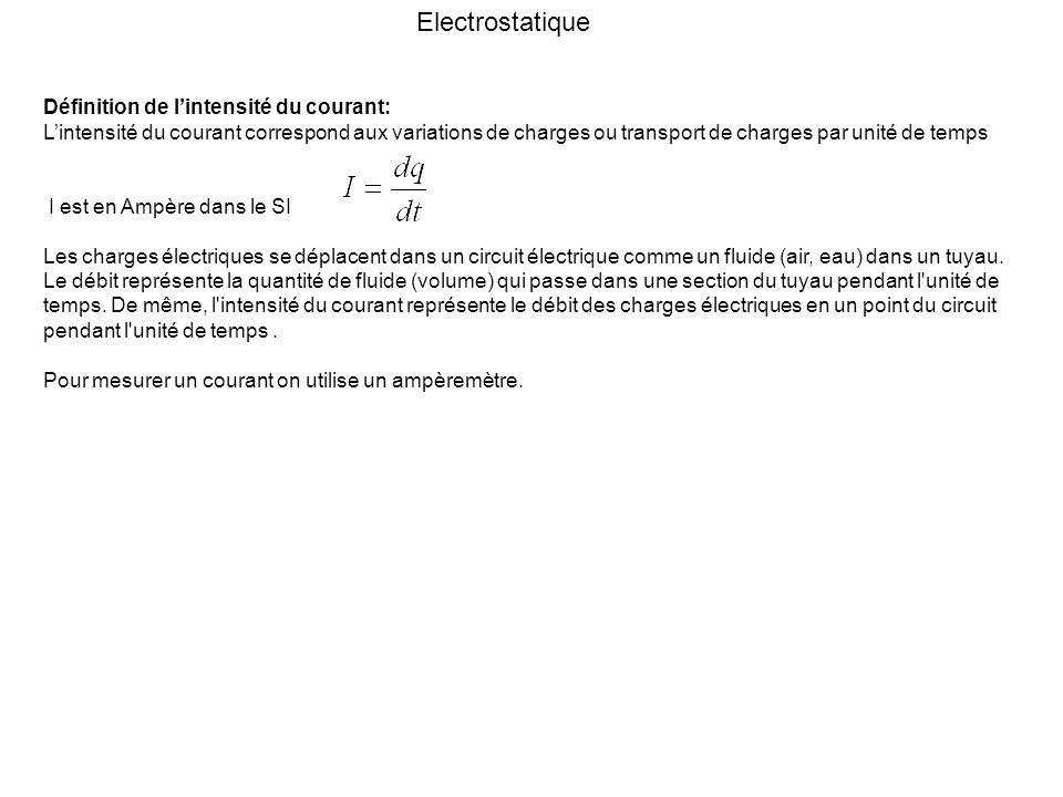 Electrostatique Définition de l'intensité du courant: