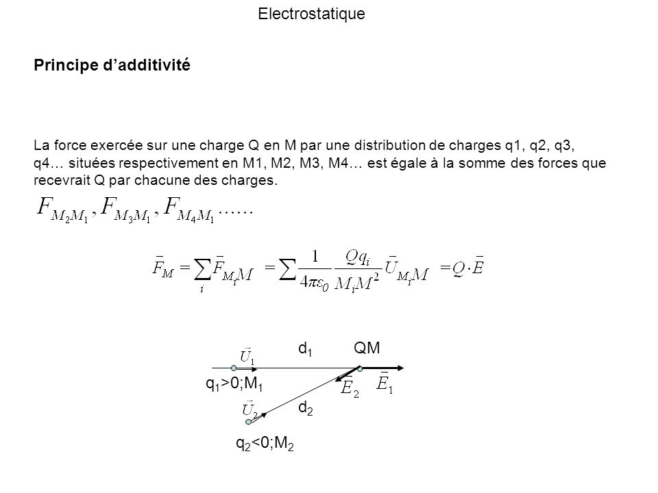 Electrostatique Principe d'additivité.