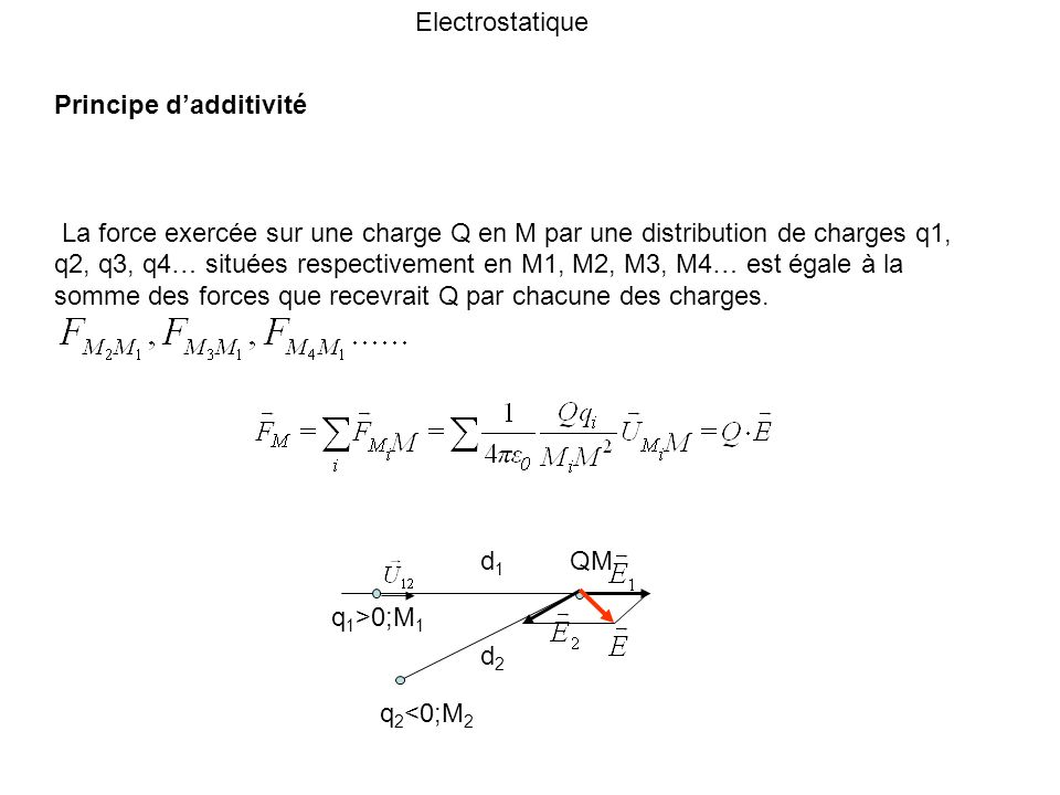 Electrostatique Principe d'additivité.