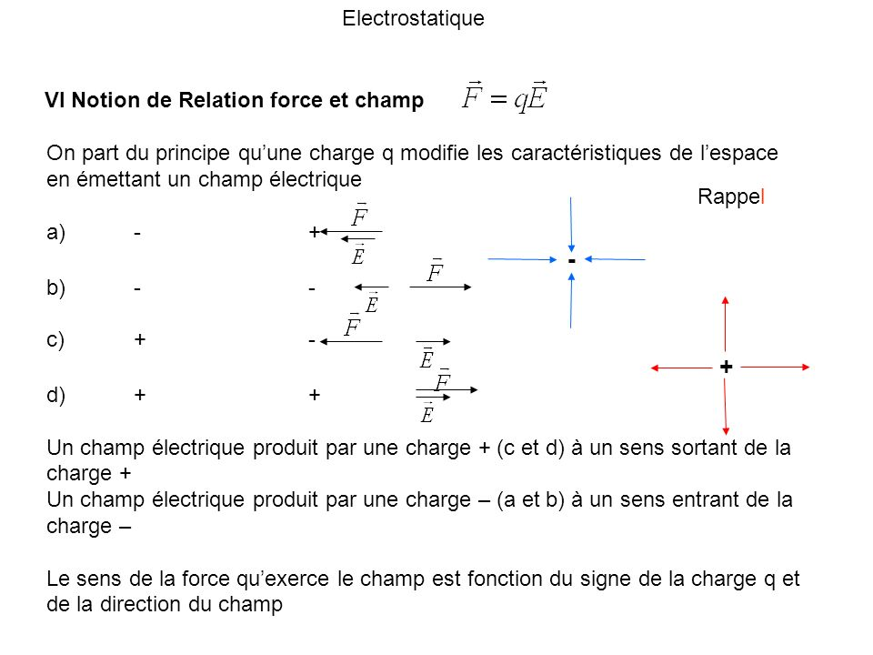 Electrostatique VI Notion de Relation force et champ.