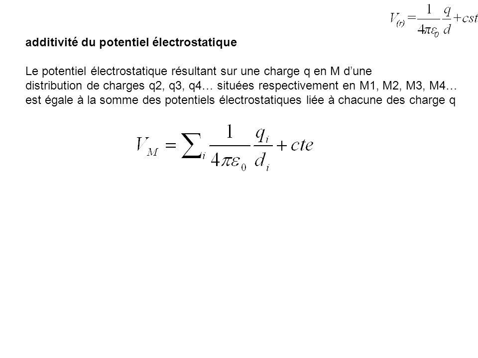 additivité du potentiel électrostatique