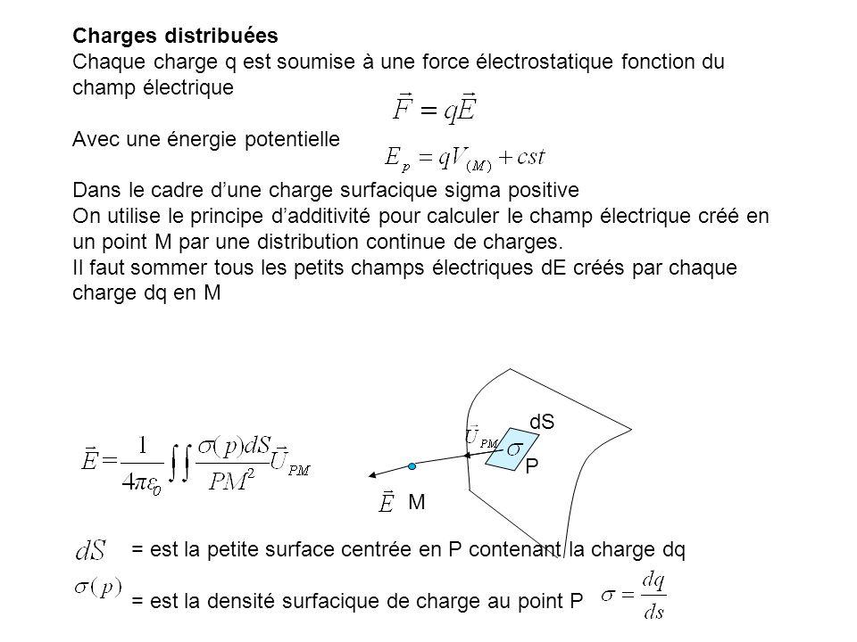 Charges distribuées Chaque charge q est soumise à une force électrostatique fonction du champ électrique.