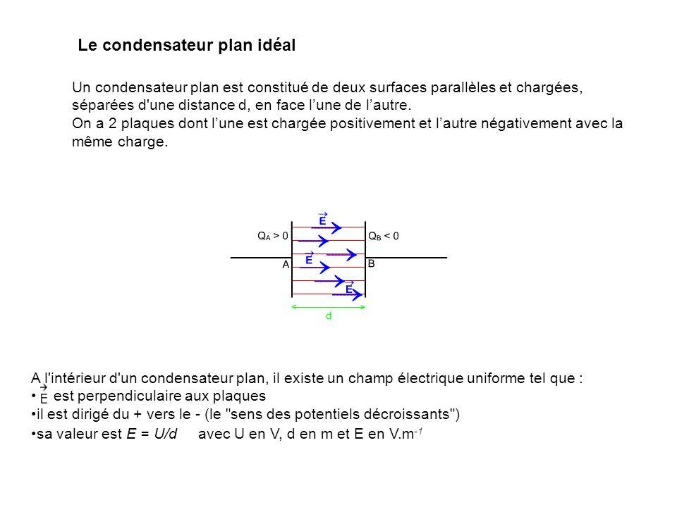 Le condensateur plan idéal