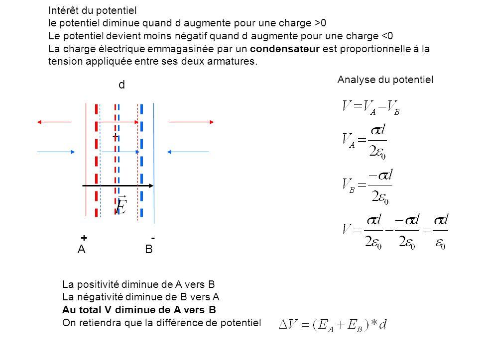 d + + - A B Intérêt du potentiel