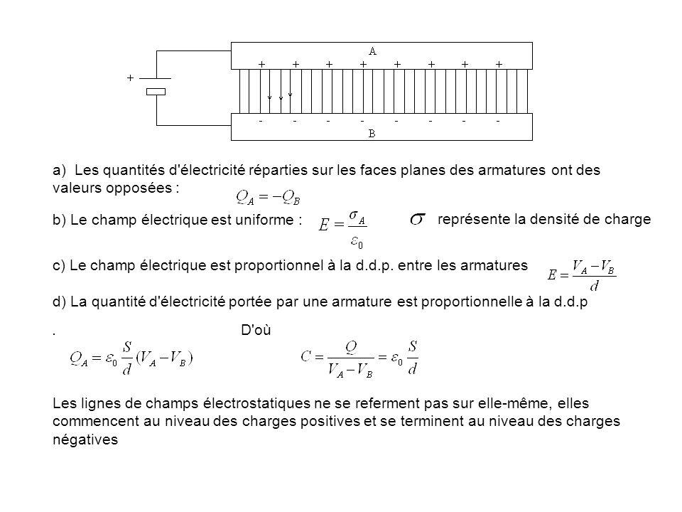 b) Le champ électrique est uniforme :