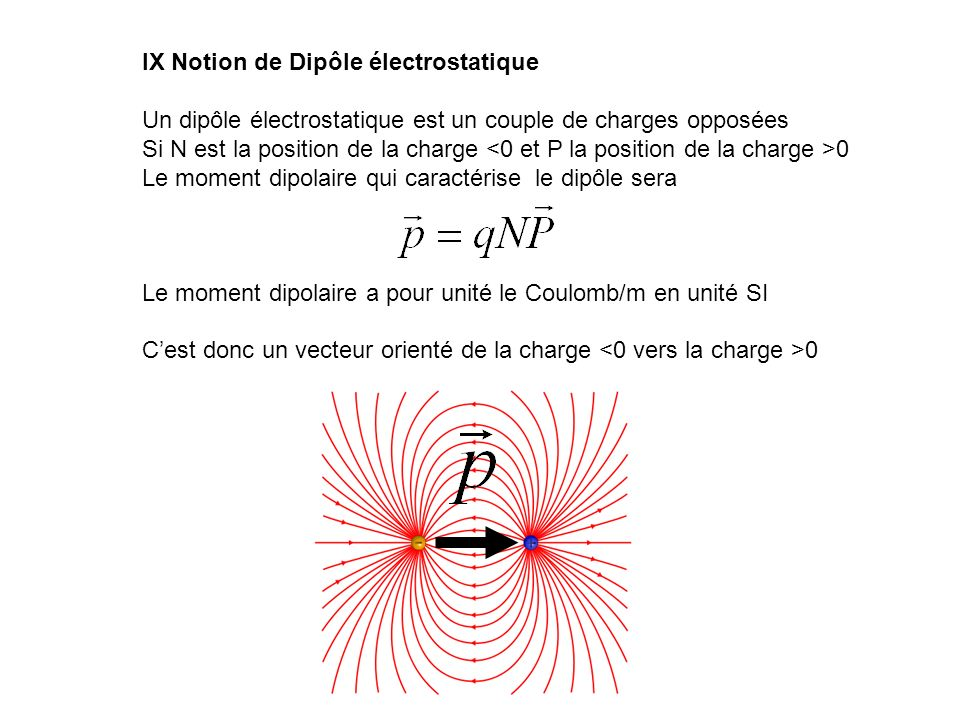 IX Notion de Dipôle électrostatique