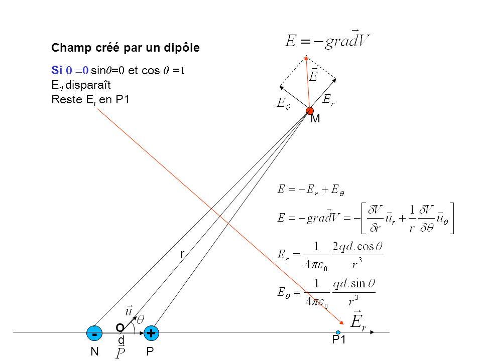 - + Champ créé par un dipôle Si q =0 sinq=0 et cos q =1 Eq disparaît