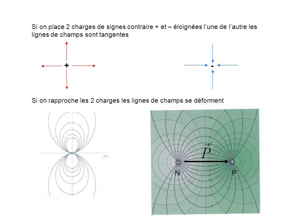 Si on place 2 charges de signes contraire + et – éloignées l'une de l'autre les lignes de champs sont tangentes