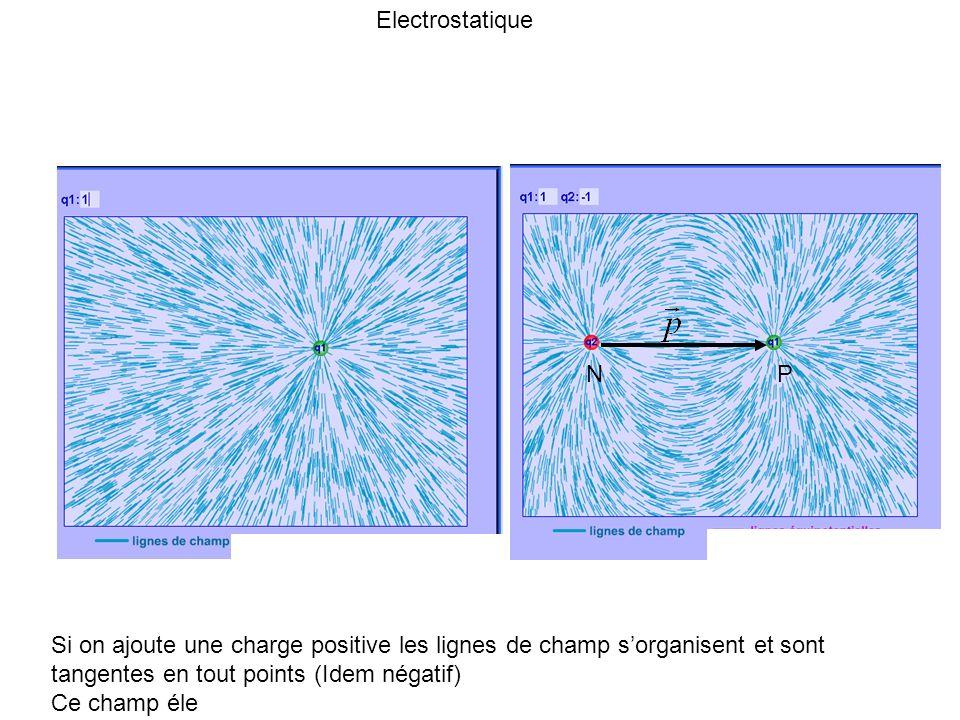 Electrostatique N P.