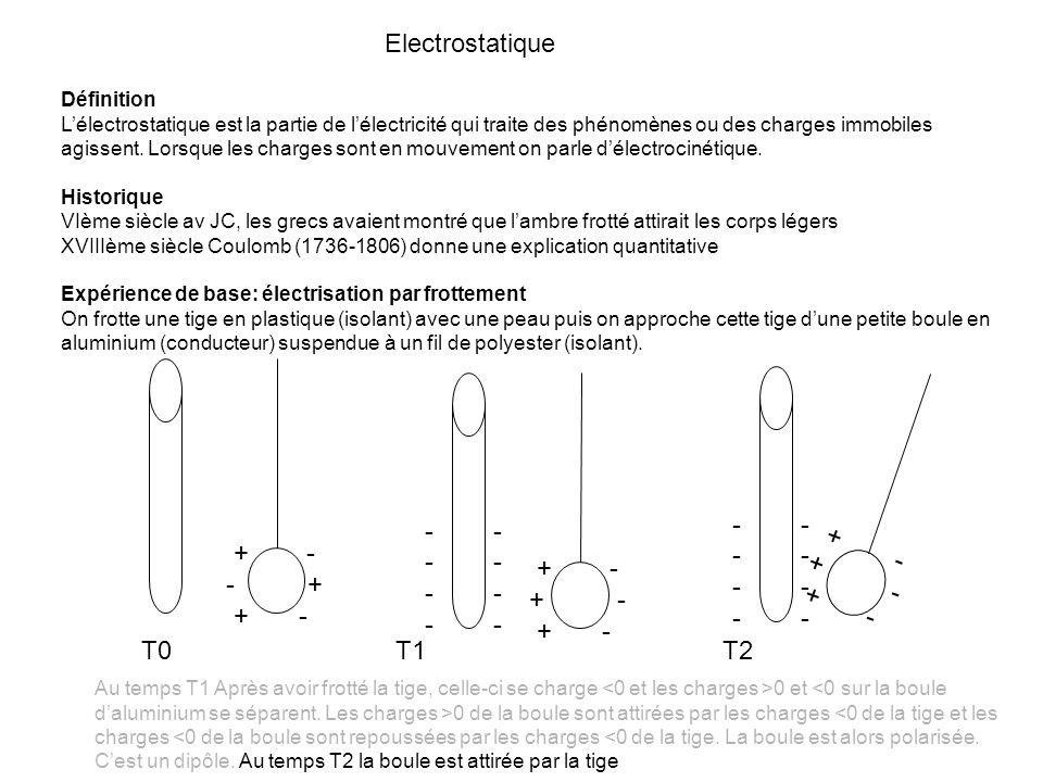 Electrostatique - - - - + - + - + - + - - + + - + - + - + - T0 T1 T2