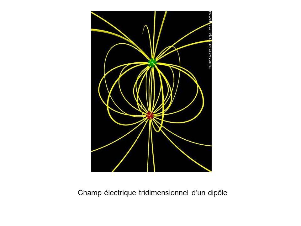 Champ électrique tridimensionnel d'un dipôle