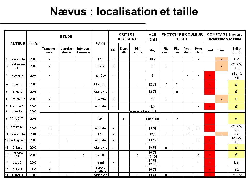 Nævus : localisation et taille