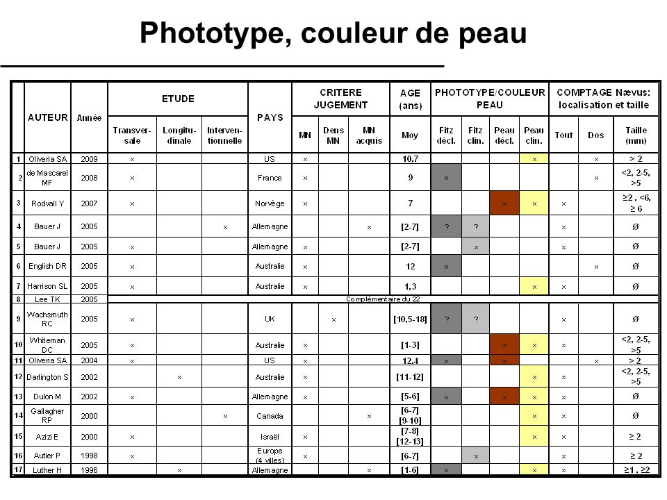 Phototype, couleur de peau