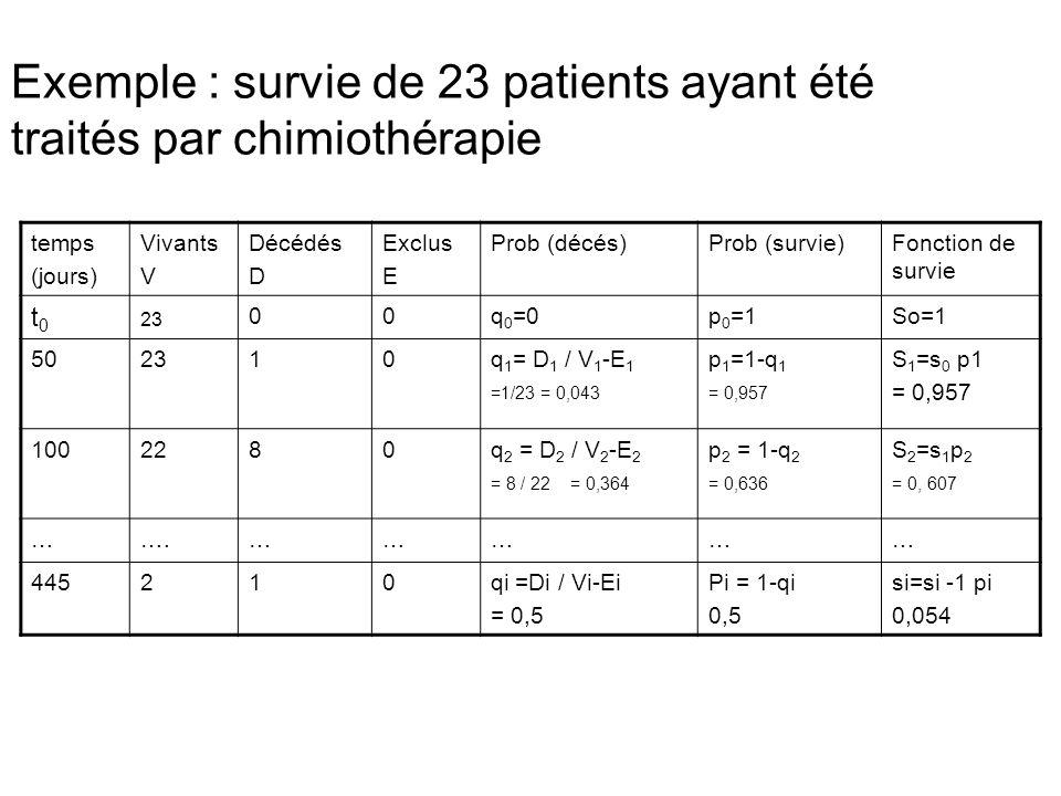 Exemple : survie de 23 patients ayant été traités par chimiothérapie