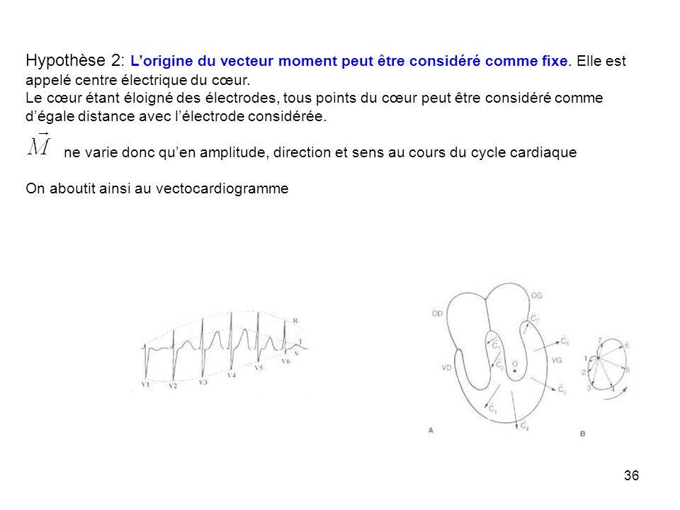 Hypothèse 2: L'origine du vecteur moment peut être considéré comme fixe. Elle est appelé centre électrique du cœur.